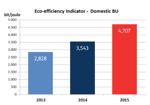 Eco-efficiency Indicator - Domestic BU