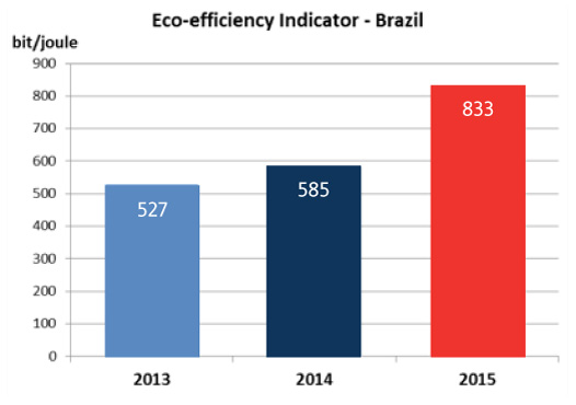 Eco-efficiency Indicator - Brazil