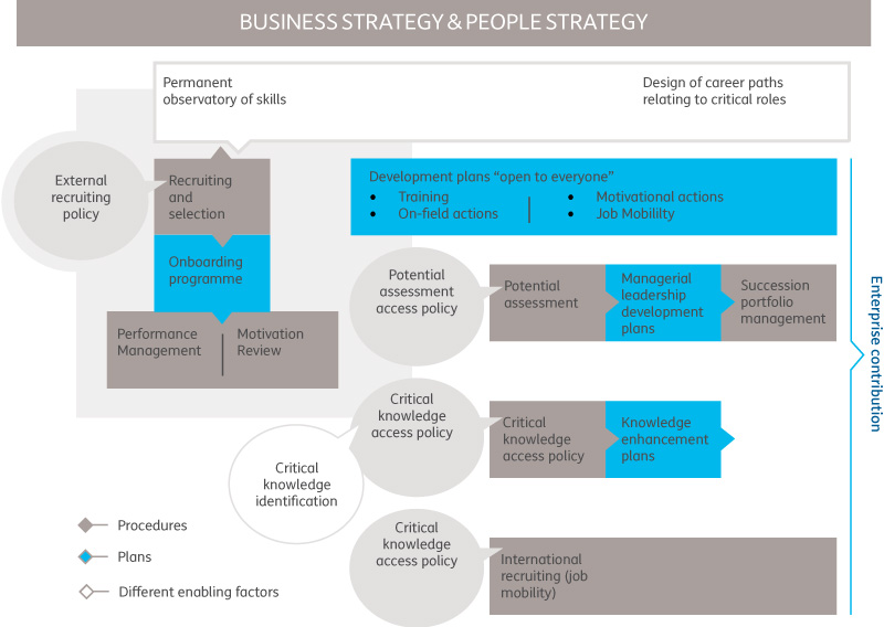 BUSINESS STRATEGY & PEOPLE STRATEGY