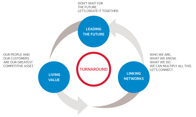 The three key concepts of the Telecom Italia strategy and culture underlying the Leadership Model