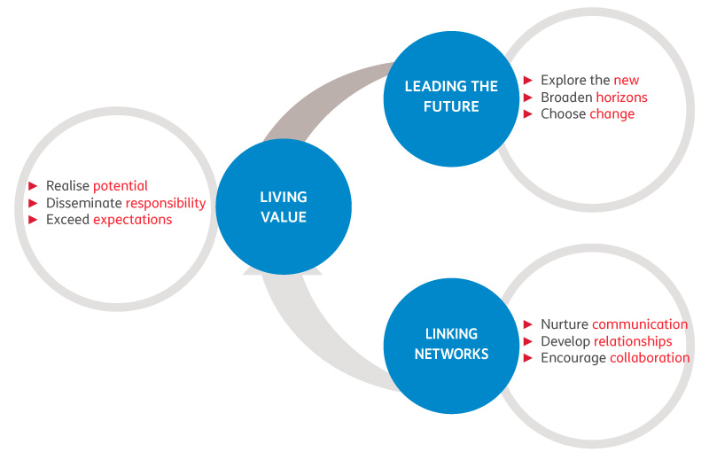 The 9 Skills comprising the new Telecom Italia Leadership Model ensue from these three dimensions