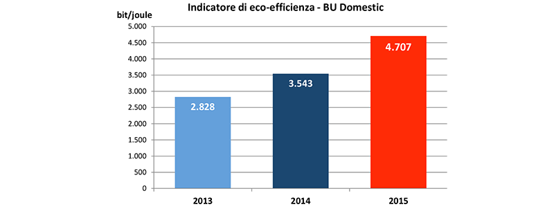 indicatore-di-eco-efficienza-bu-domestic